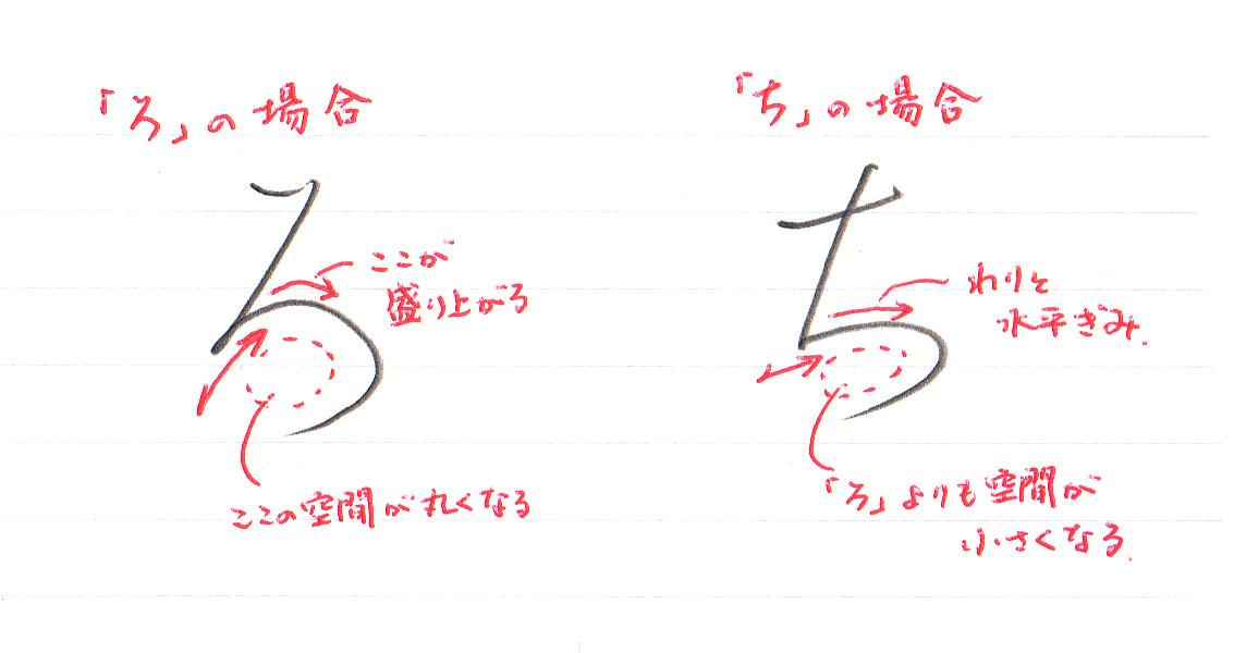 「ろ」2画目の書き方2