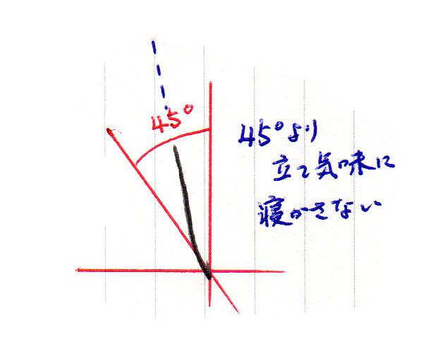 「ぬ」1画目の書き方2